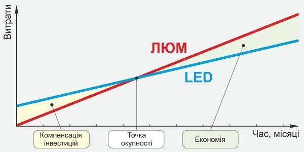 Экономия на освещении